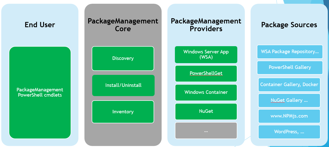 PowerShell PackageManagement - Architecture